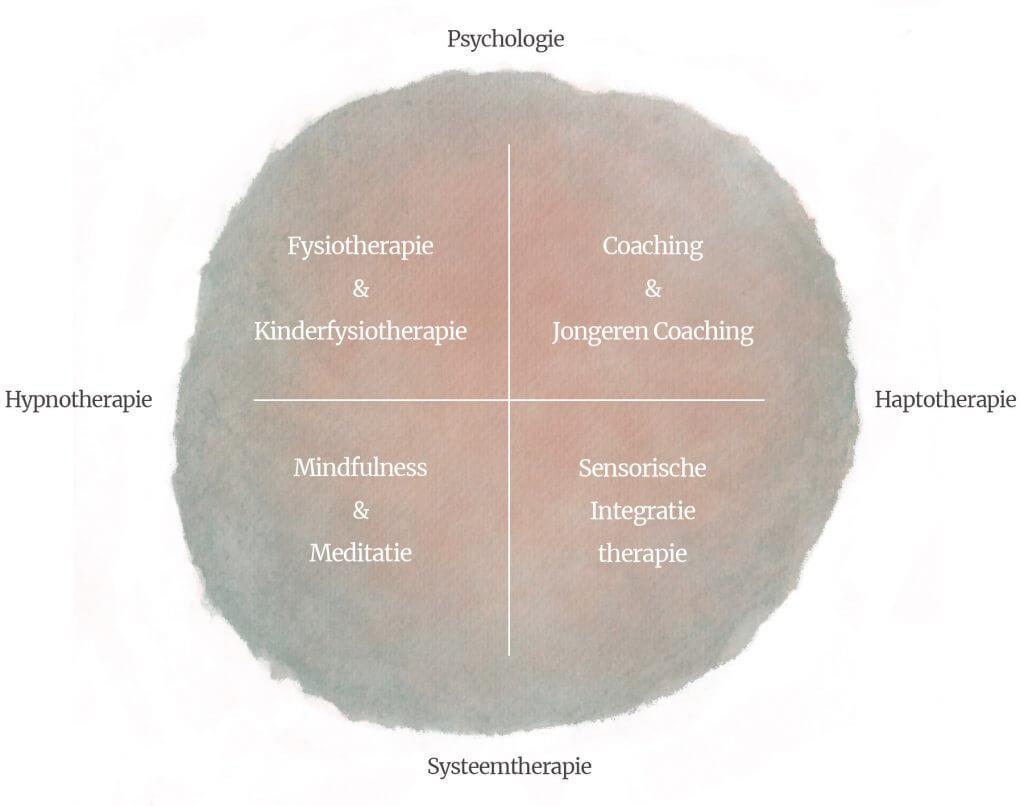 Therapieen Move & Mind de Bilt kinderfysiotherapie fysiotherapie