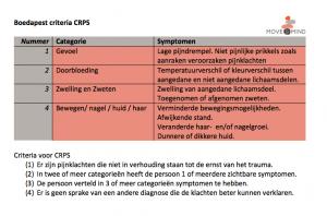 Budapest criteria CRPS Move & Mind de Bilt kinderfysiotherapie